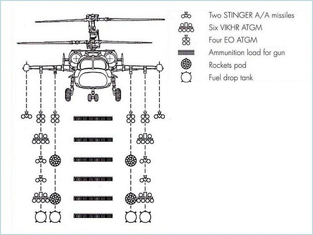 Ka-52 Alligator Kamov attack helicopter technical data sheet specifications intelligence description information identification pictures photos images video Russia Russian Air Force aviation air defence industry military technology